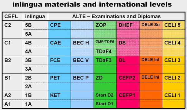inlingua materials and international levels