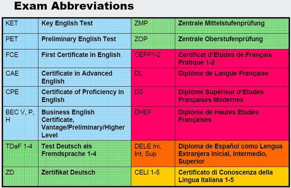 exam abbreviations